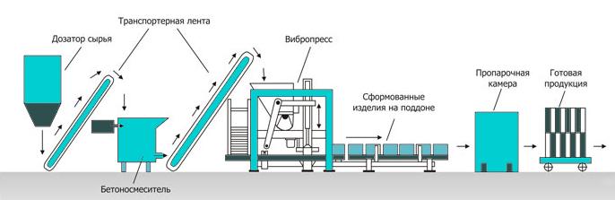 Схема изгтовления бордюров